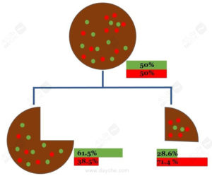 Decision Tree Cake – The CART Algorithm